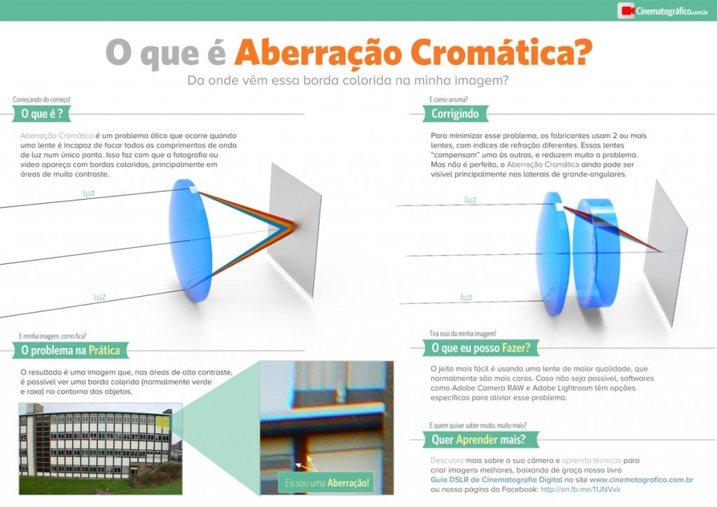 Aberrações Cromáticas - Infográfico