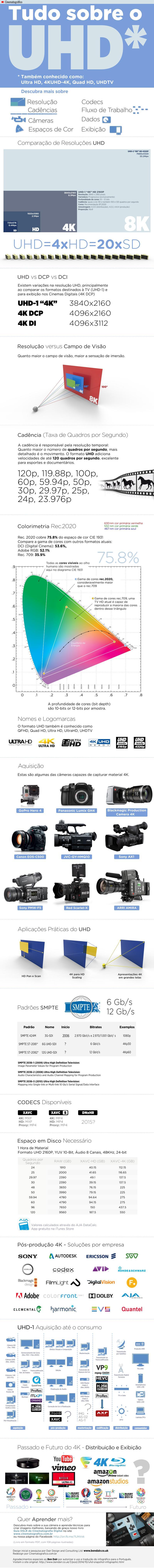 Infografico 4K Cinematografico