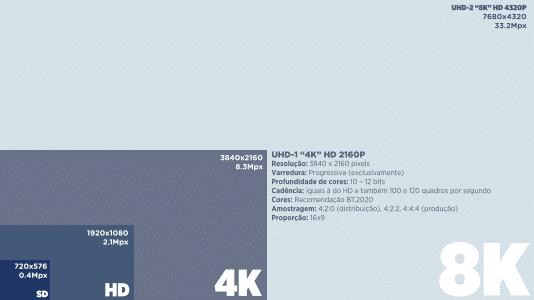 Processar vídeos em UHD e 4K consome mais memória da placa de vídeo.